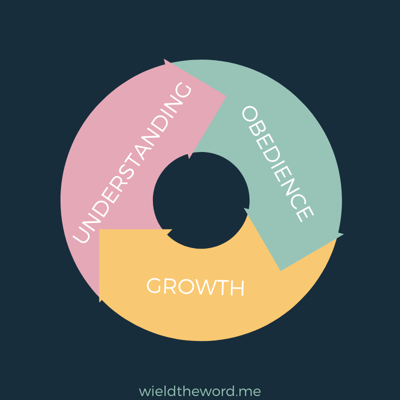 obedience-leads-to-growth-leads-to-understanding-cycle